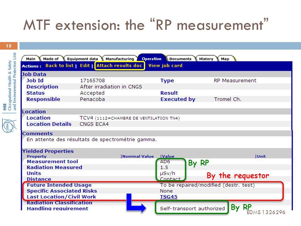 MTF extension: the RP measurement