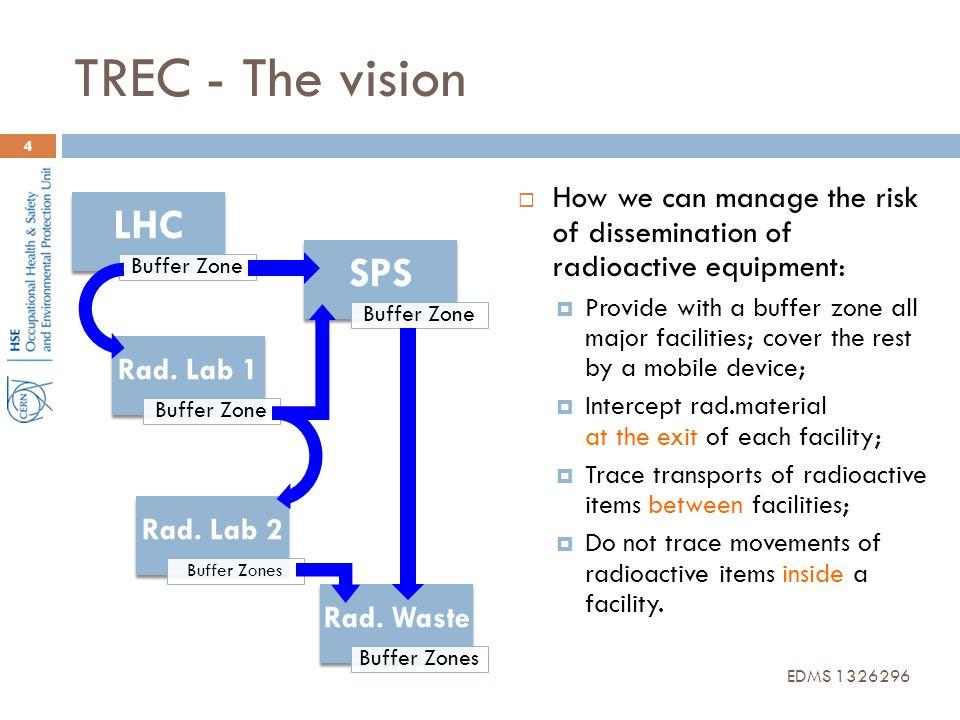 TREC - The vision LHC SPS Rad. Lab 1