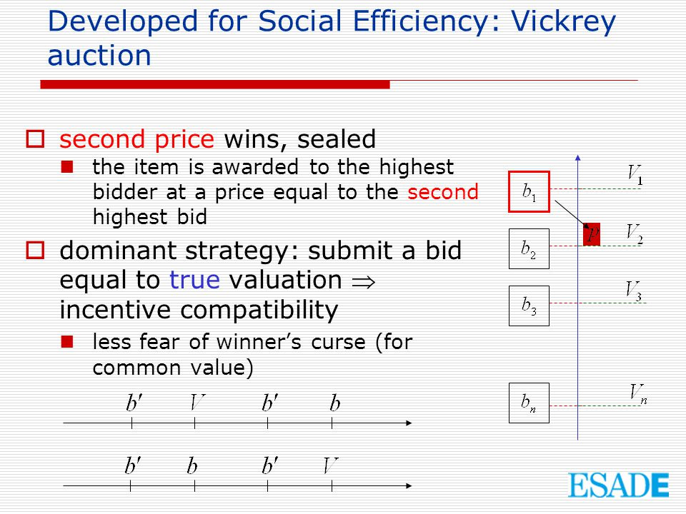 Developed for Social Efficiency: Vickrey auction