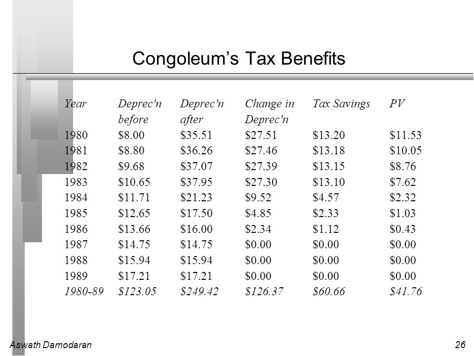 Congoleum's Tax Benefits