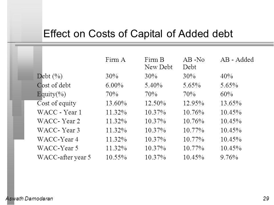 Effect on Costs of Capital of Added debt