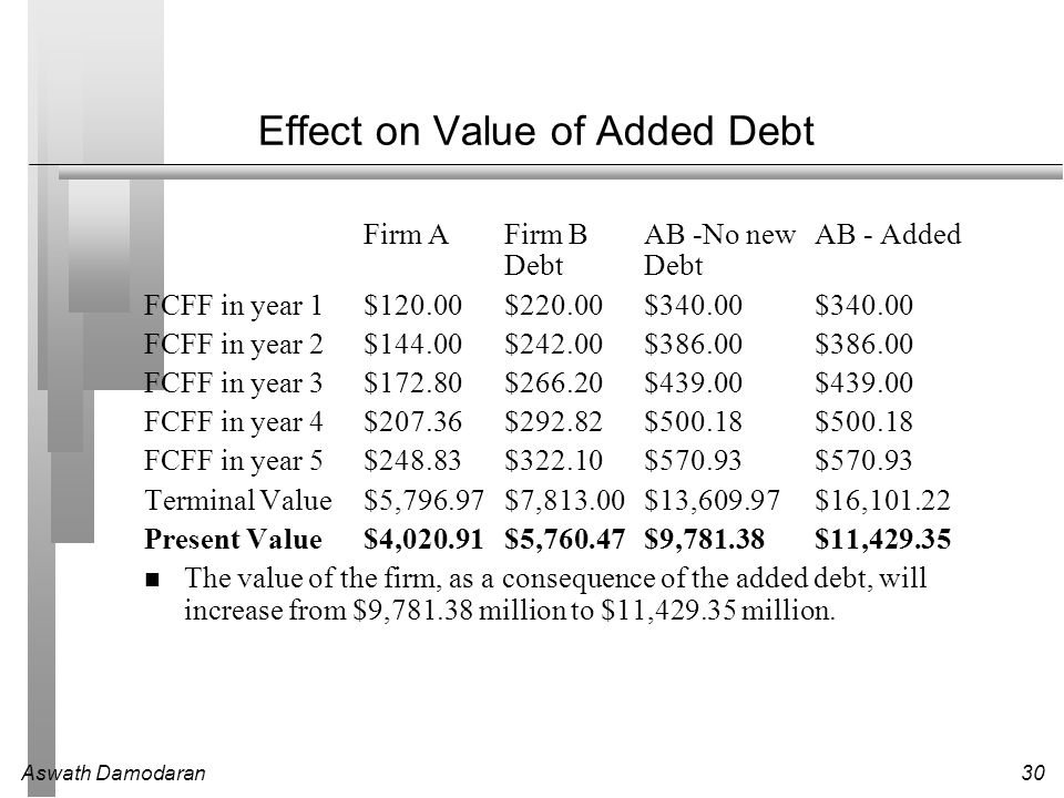 Effect on Value of Added Debt