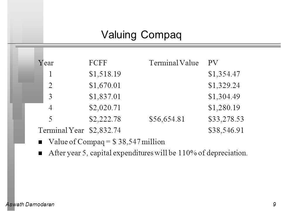 Valuing Compaq Year FCFF Terminal Value PV 1 $1,518.19 $1,354.47