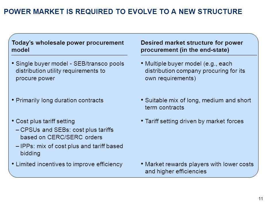 POWER MARKET IS REQUIRED TO EVOLVE TO A NEW STRUCTURE