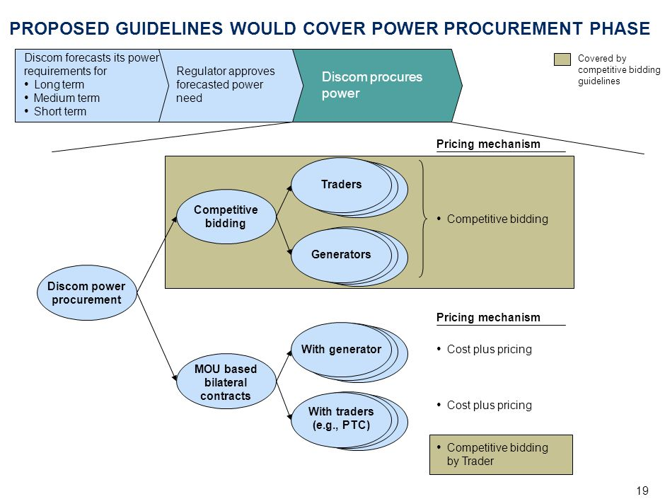 PROPOSED GUIDELINES WOULD COVER POWER PROCUREMENT PHASE