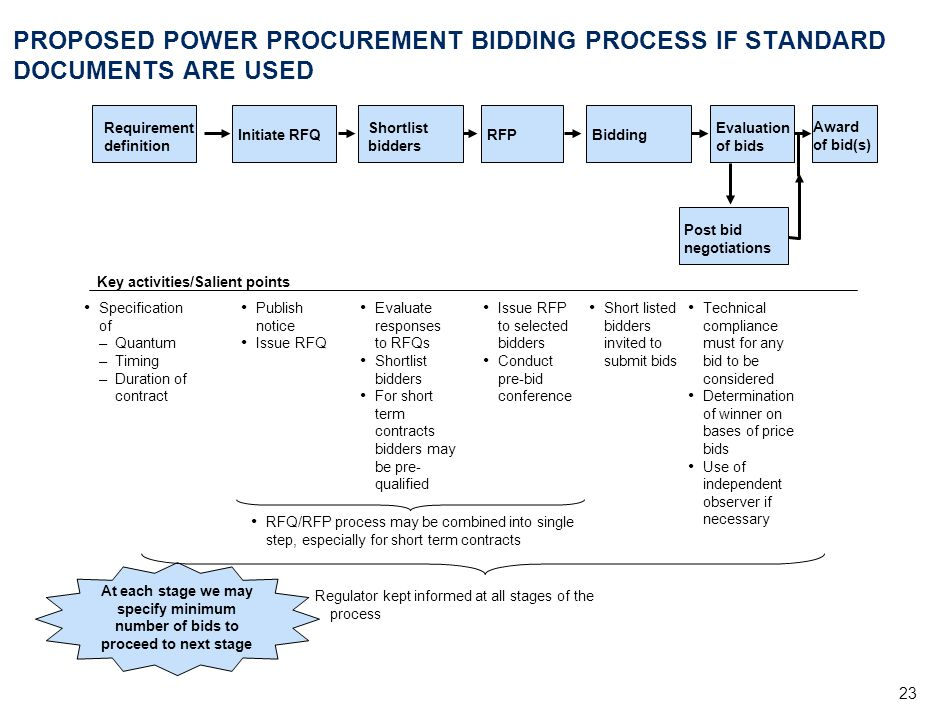 MUM-RLP007-20040427-(MR)(rd) PROPOSED POWER PROCUREMENT BIDDING PROCESS IF STANDARD DOCUMENTS ARE USED.