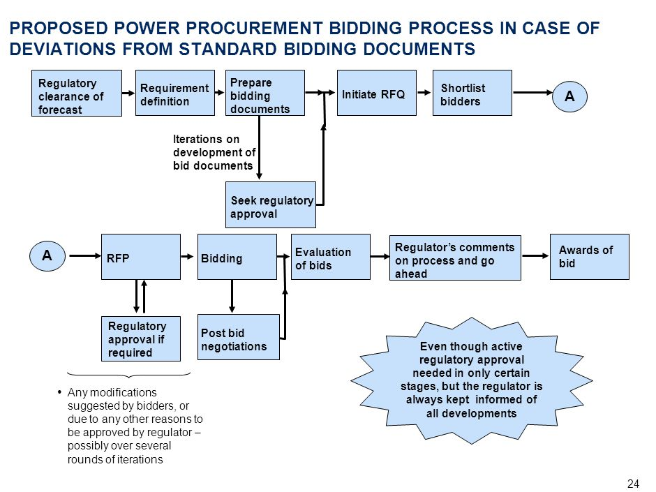 MUM-RLP007-20040427-(MR)(rd) PROPOSED POWER PROCUREMENT BIDDING PROCESS IN CASE OF DEVIATIONS FROM STANDARD BIDDING DOCUMENTS.