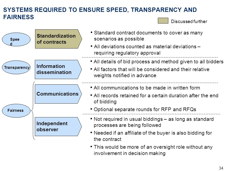 SYSTEMS REQUIRED TO ENSURE SPEED, TRANSPARENCY AND FAIRNESS