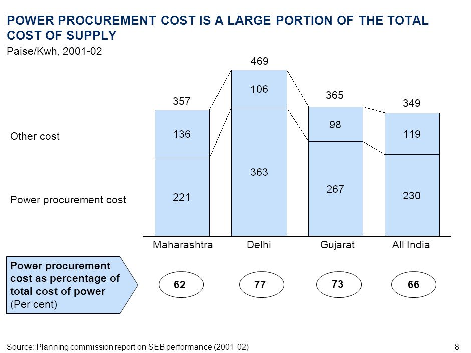 POWER PROCUREMENT COST IS A LARGE PORTION OF THE TOTAL COST OF SUPPLY