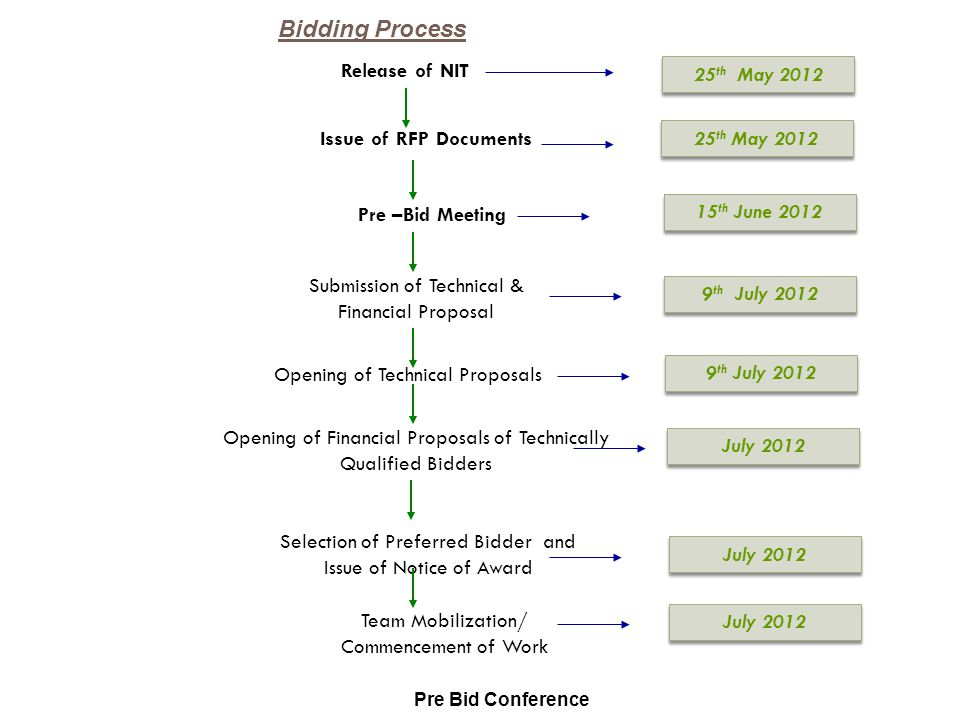 Bidding Process Release of NIT 25th May 2012 Issue of RFP Documents