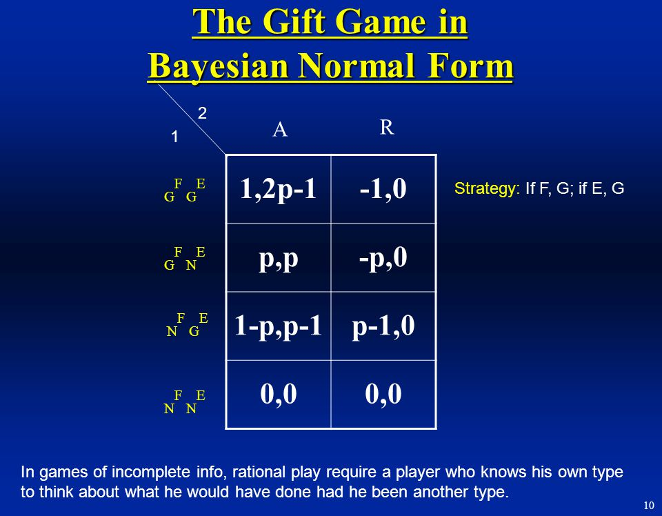 The Gift Game in Bayesian Normal Form