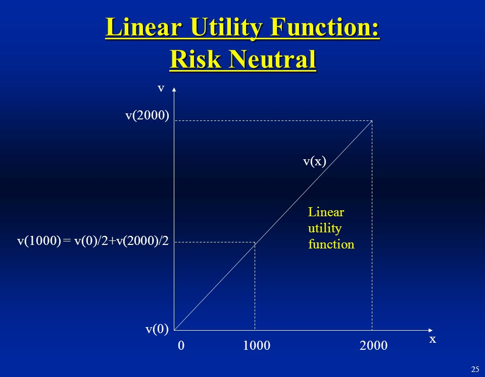 Linear Utility Function: Risk Neutral