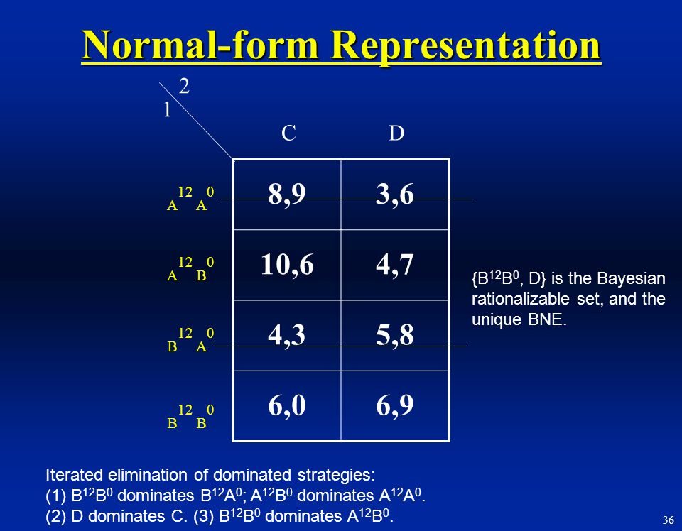 Normal-form Representation