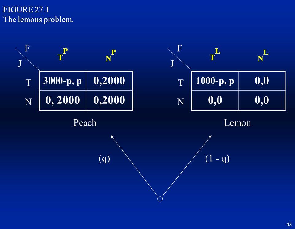 TP NP TL NL 0,2000 0, 2000 0,0 F F J J 3000-p, p 1000-p, p T T N N