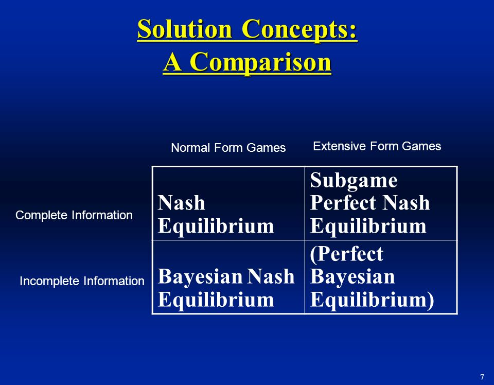 Solution Concepts: A Comparison