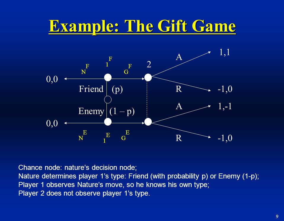 Example: The Gift Game 1,1 A 1F 2 NF GF 0,0 Friend (p) R -1,0 A 1,-1