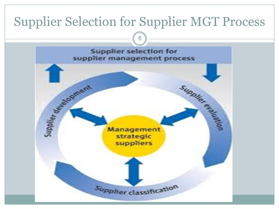 Supplier Selection for Supplier MGT Process