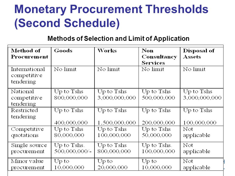 Monetary Procurement Thresholds (Second Schedule)