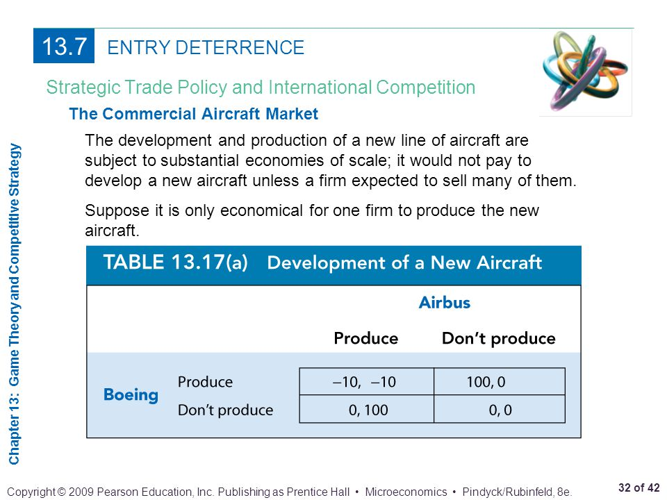 13.7 ENTRY DETERRENCE. Strategic Trade Policy and International Competition. The Commercial Aircraft Market.