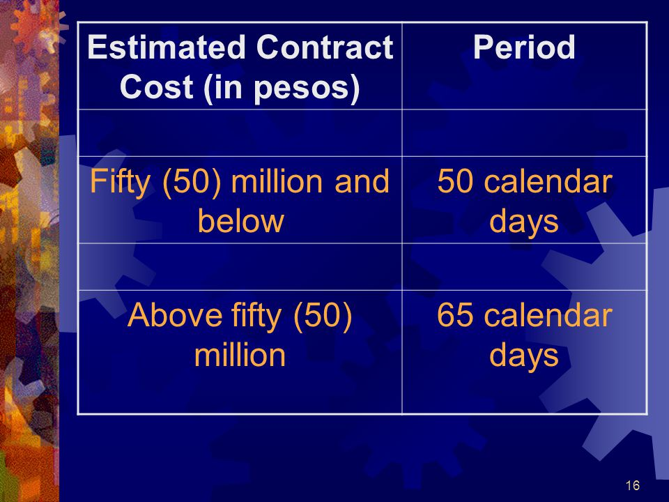 Estimated Contract Cost (in pesos)