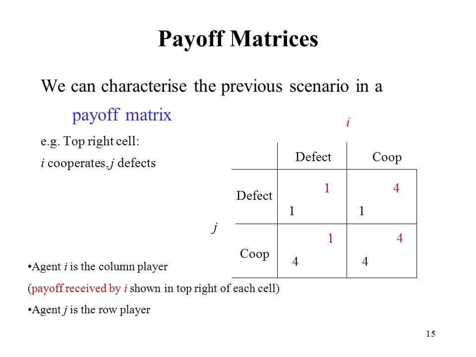 Payoff Matrices We can characterise the previous scenario in a payoff matrix. e.g. Top right cell: