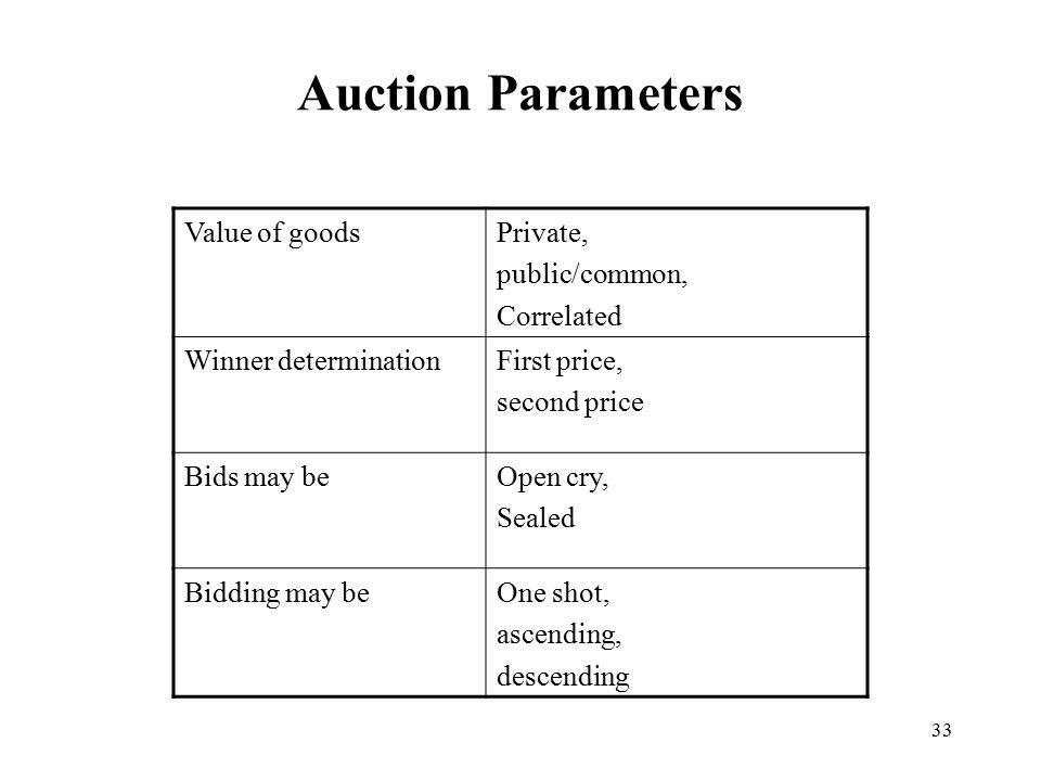 Auction Parameters Value of goods Private, public/common, Correlated