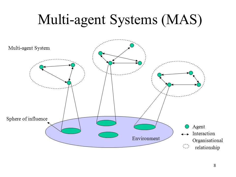 Multi-agent Systems (MAS)