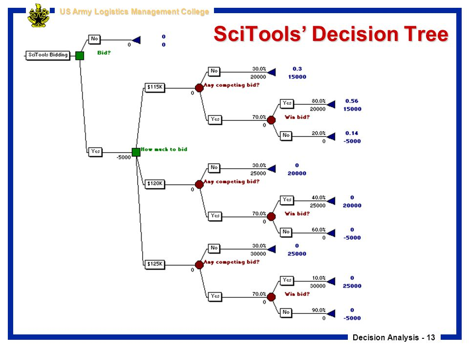 SciTools' Decision Tree