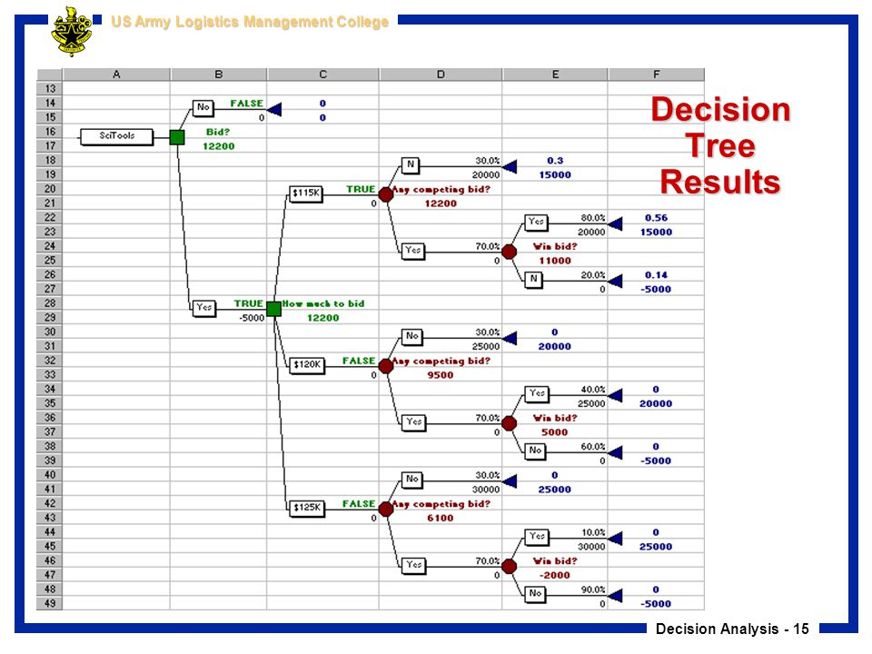 Decision Tree Results