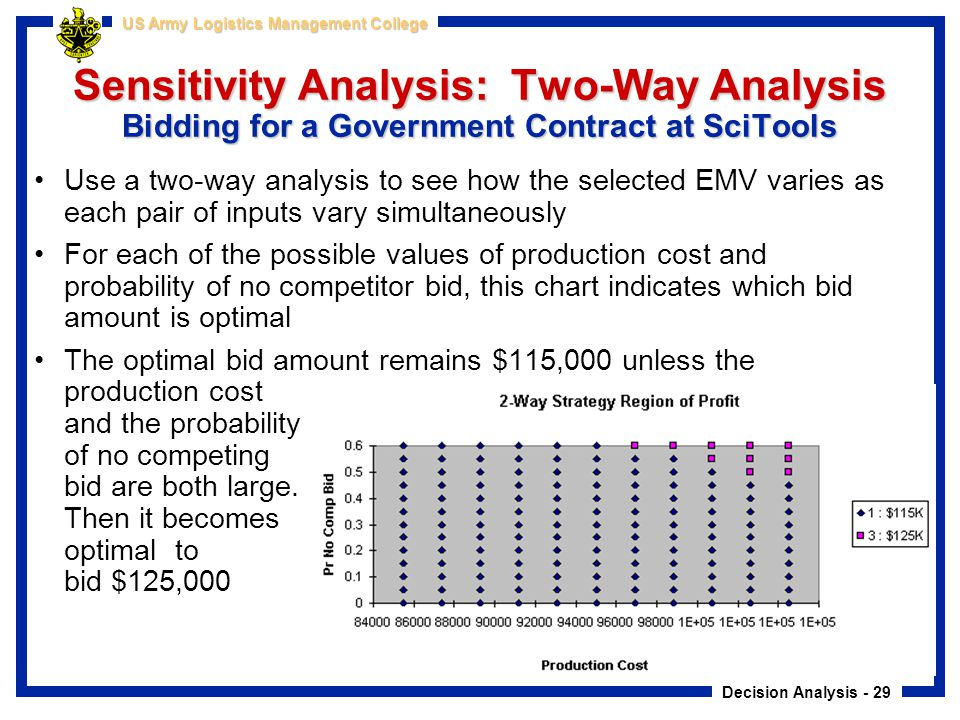 Sensitivity Analysis: Two-Way Analysis Bidding for a Government Contract at SciTools