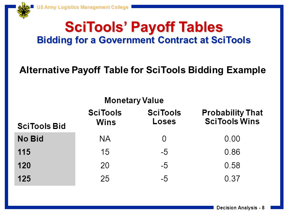 SciTools' Payoff Tables Bidding for a Government Contract at SciTools