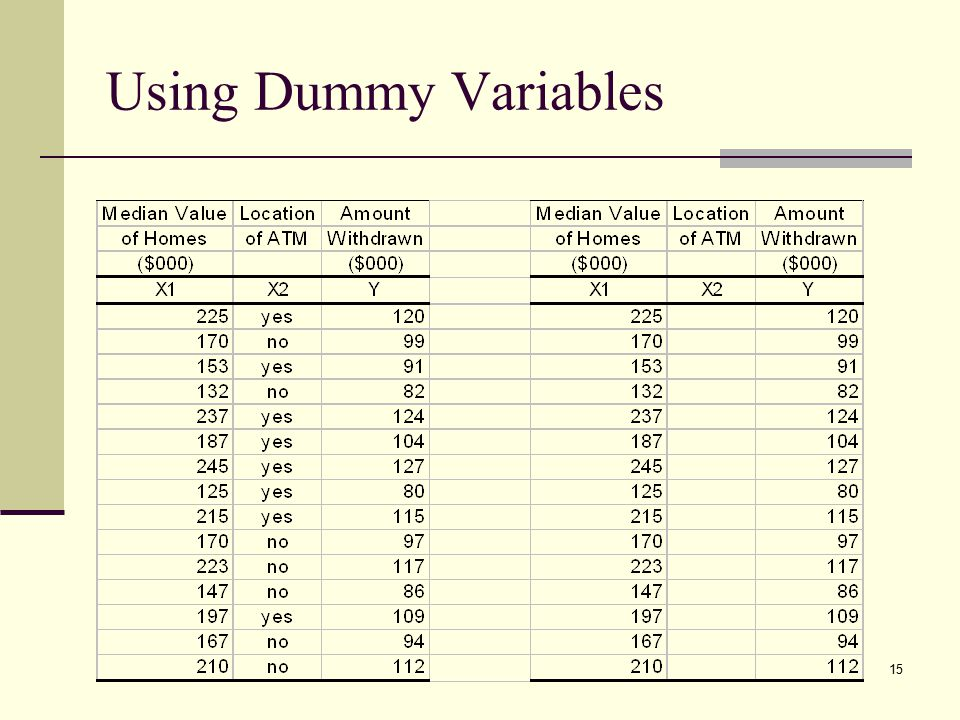 Using Dummy Variables