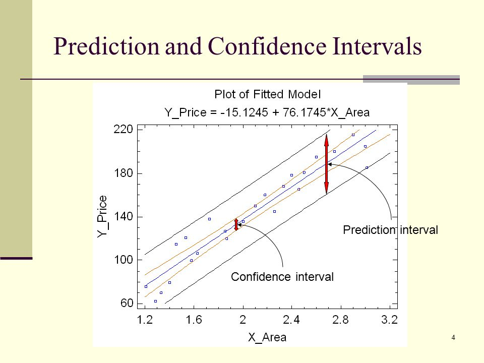 Prediction and Confidence Intervals