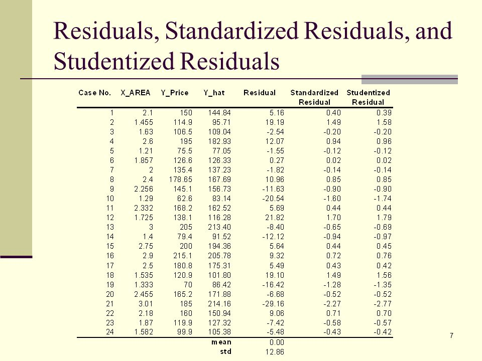 Residuals, Standardized Residuals, and Studentized Residuals