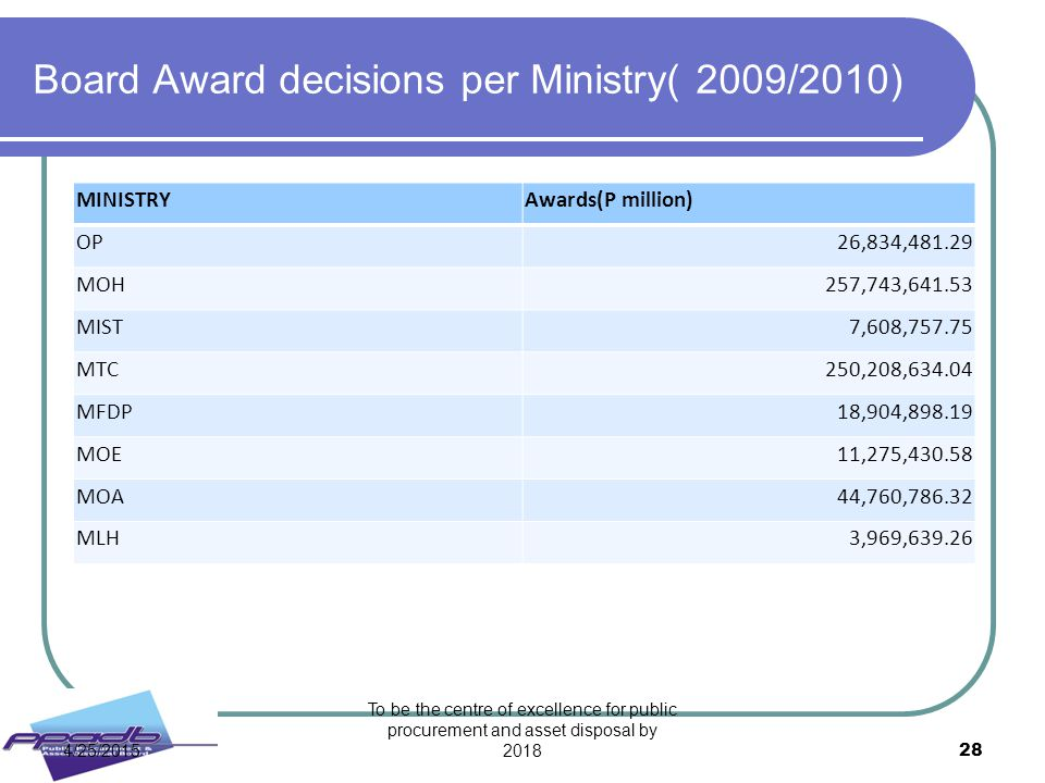 Board Award decisions per Ministry( 2009/2010)