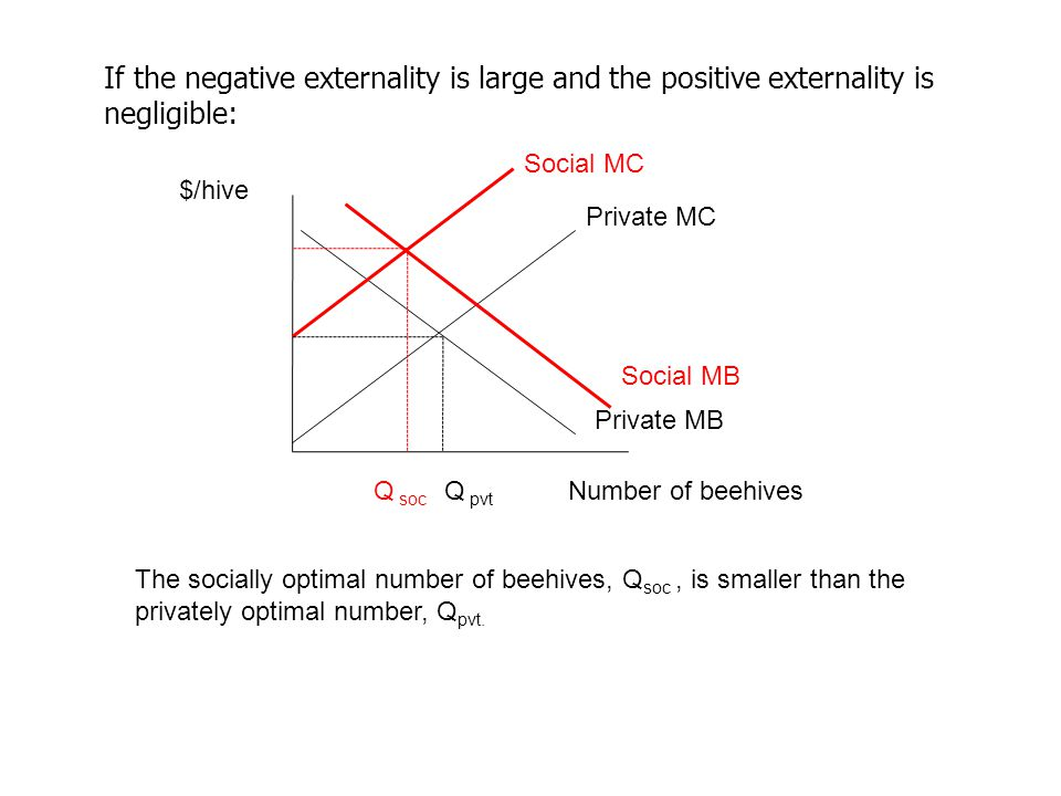 If the negative externality is large and the positive externality is negligible: