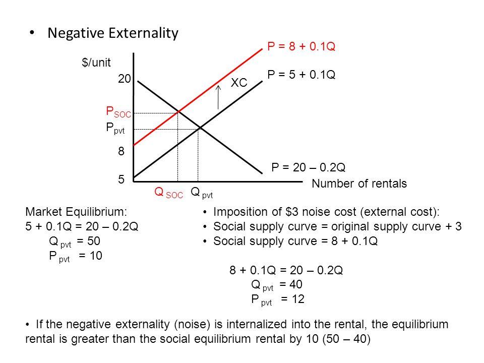Negative Externality P = 8 + 0.1Q $/unit P = 5 + 0.1Q 20 XC PSOC Ppvt