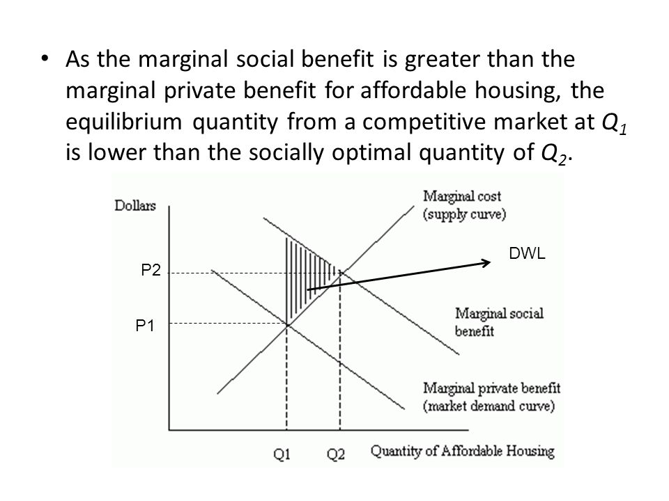 As the marginal social benefit is greater than the marginal private benefit for affordable housing, the equilibrium quantity from a competitive market at Q1 is lower than the socially optimal quantity of Q2.