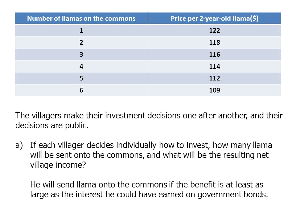 Number of llamas on the commons Price per 2-year-old llama($)