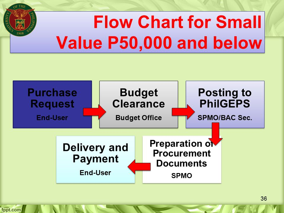 Flow Chart for Small Value P50,000 and below