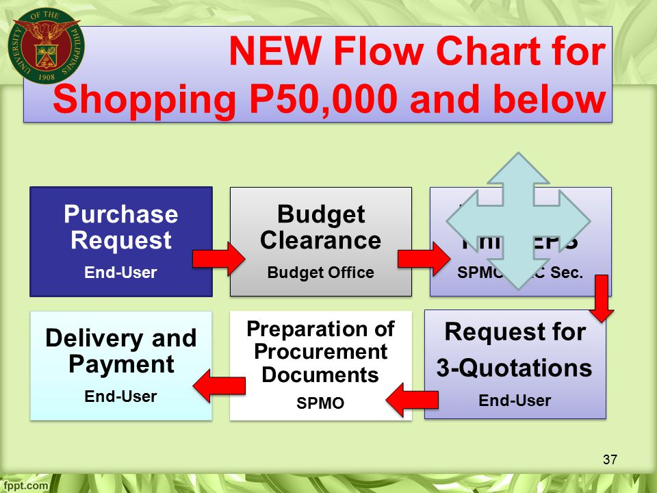 NEW Flow Chart for Shopping P50,000 and below