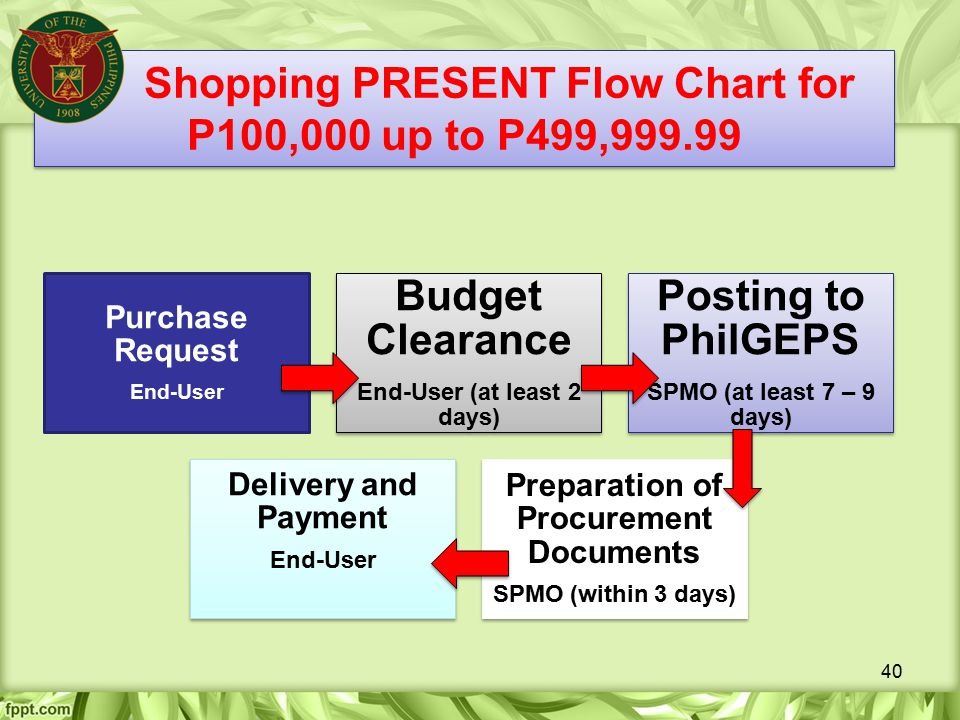 Shopping PRESENT Flow Chart for P100,000 up to P499,999.99