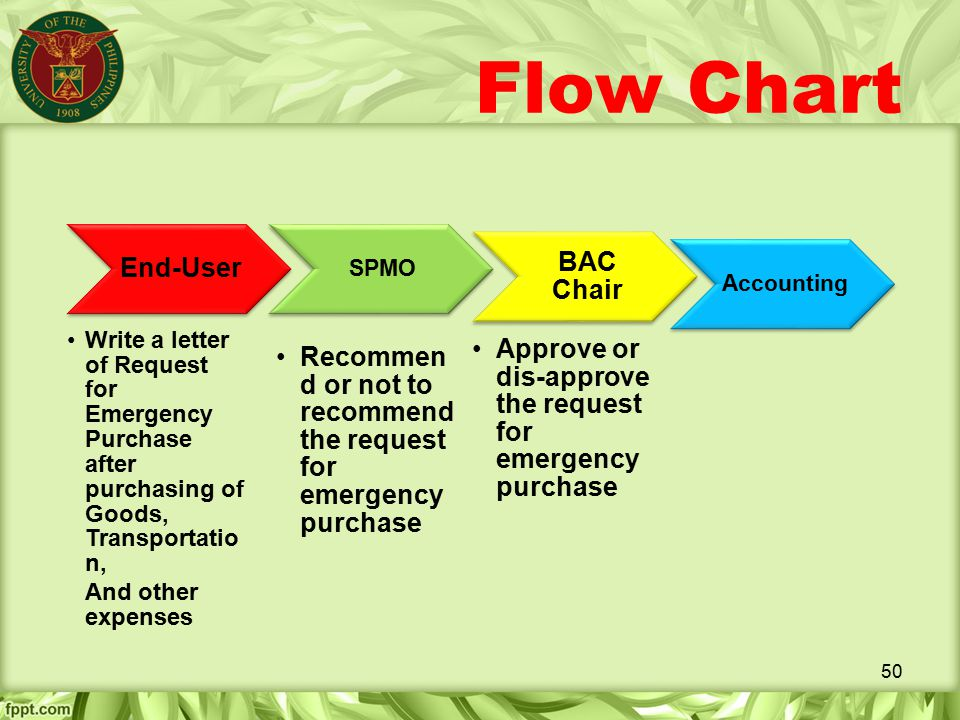 Flow Chart End-User BAC Chair