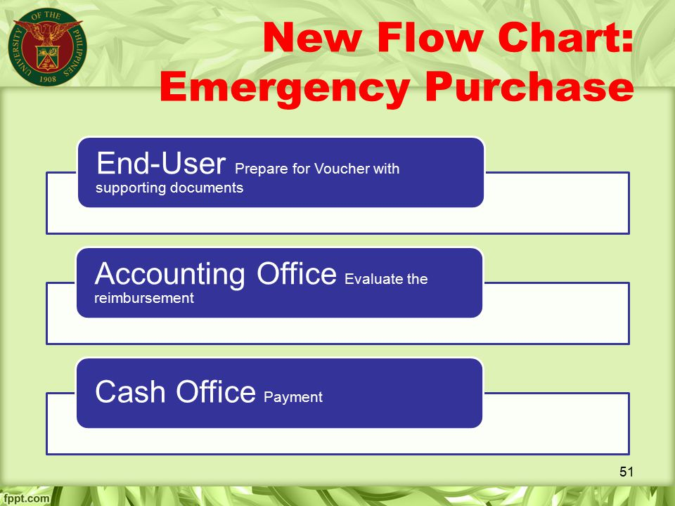 New Flow Chart: Emergency Purchase