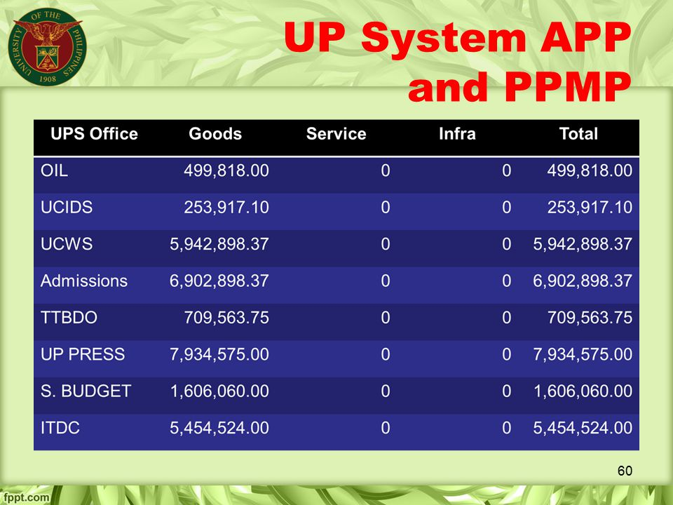 UP System APP and PPMP