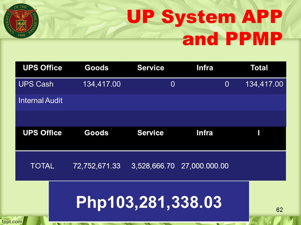 UP System APP and PPMP Php103,281,338.03 UPS Office Goods Service
