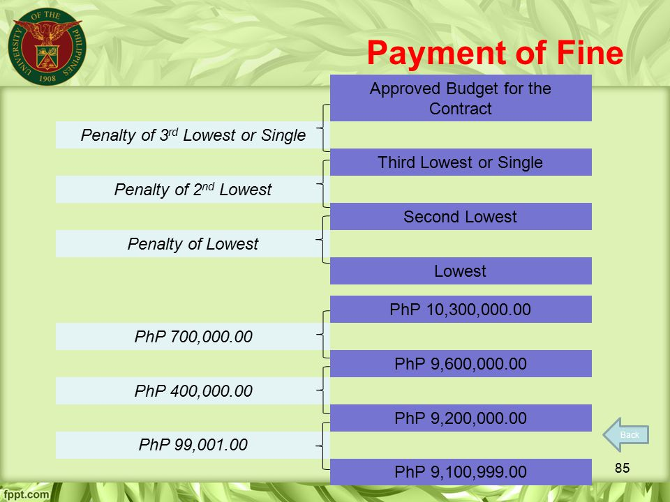 Payment of Fine Approved Budget for the Contract