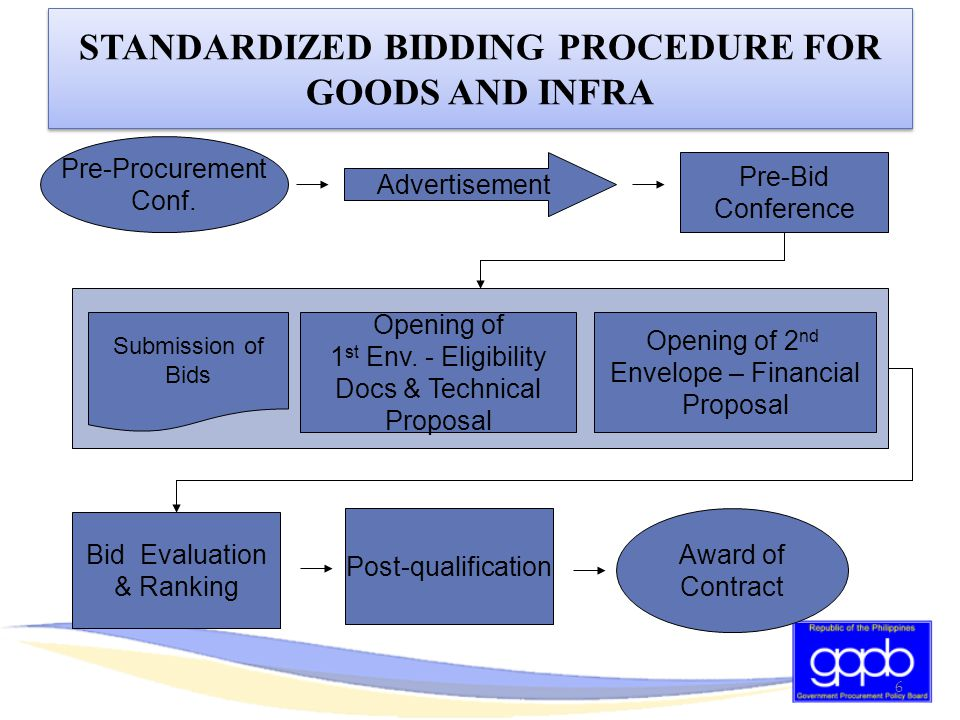 STANDARDIZED BIDDING PROCEDURE FOR GOODS AND INFRA