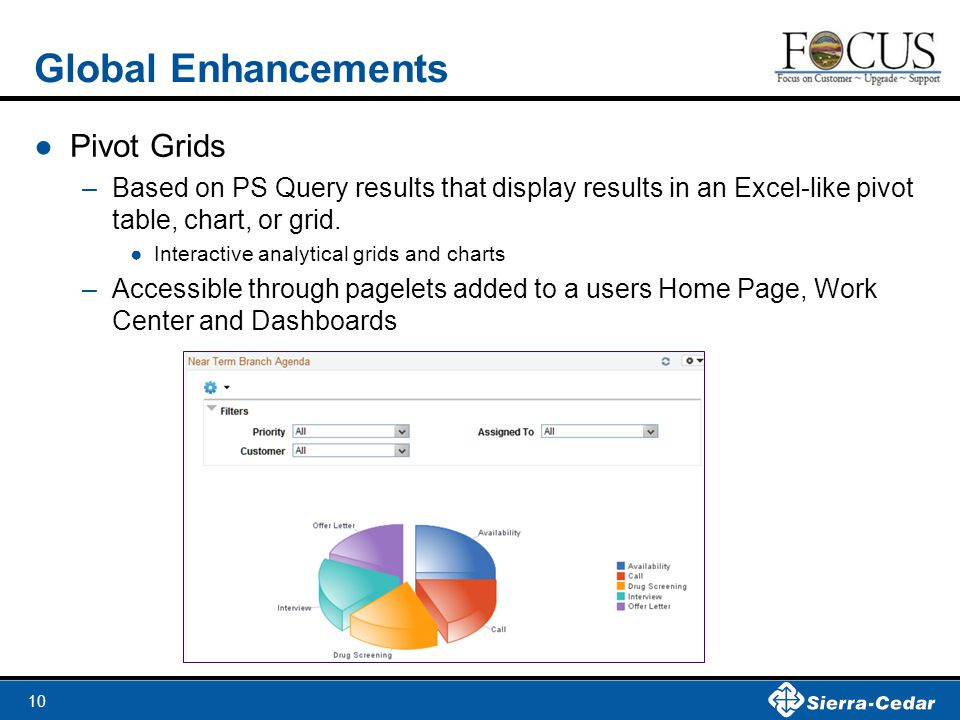 Global Enhancements Pivot Grids
