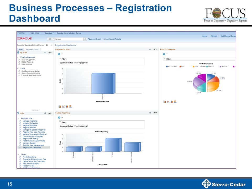 Business Processes – Registration Dashboard